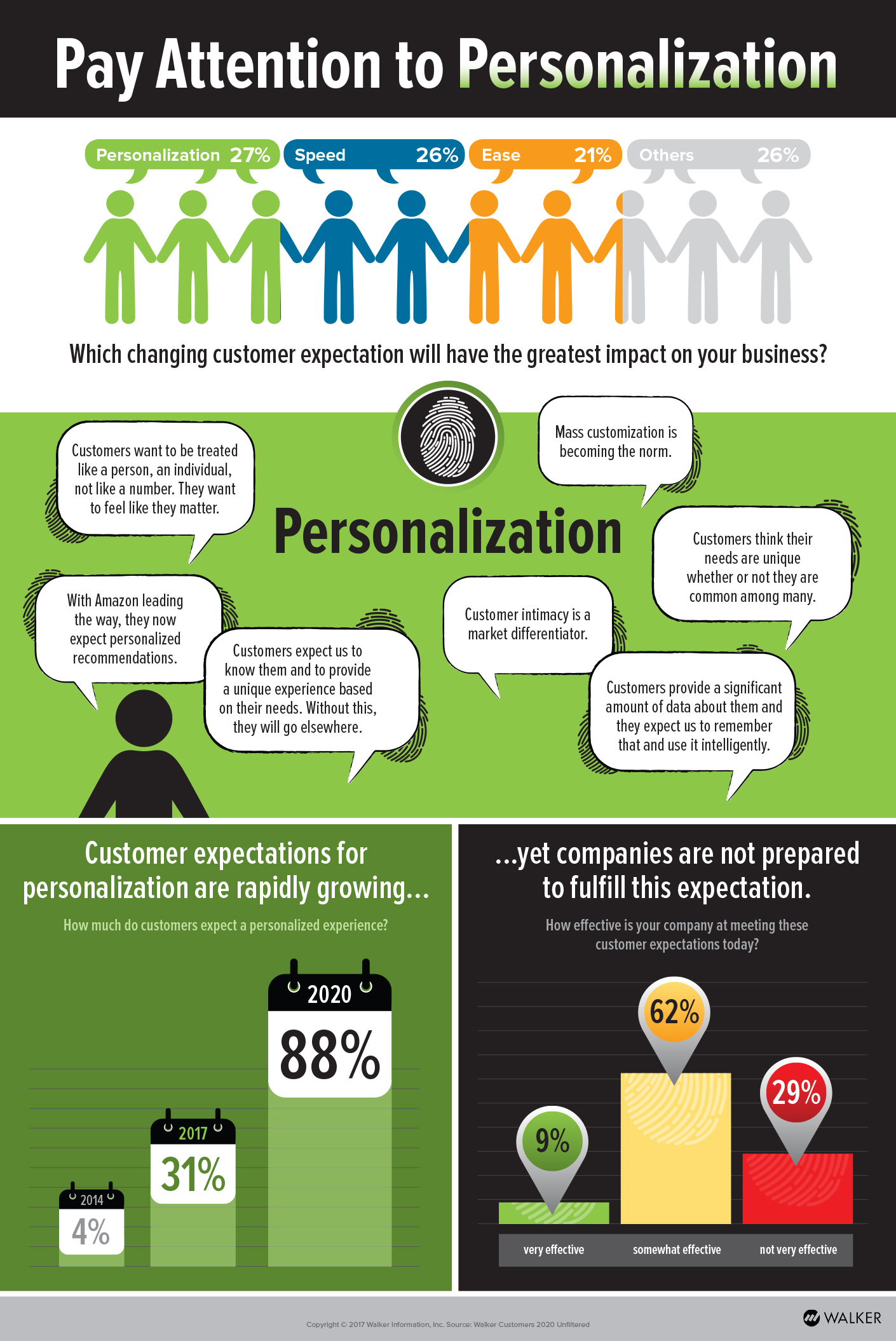It's time to pay attention to personalization