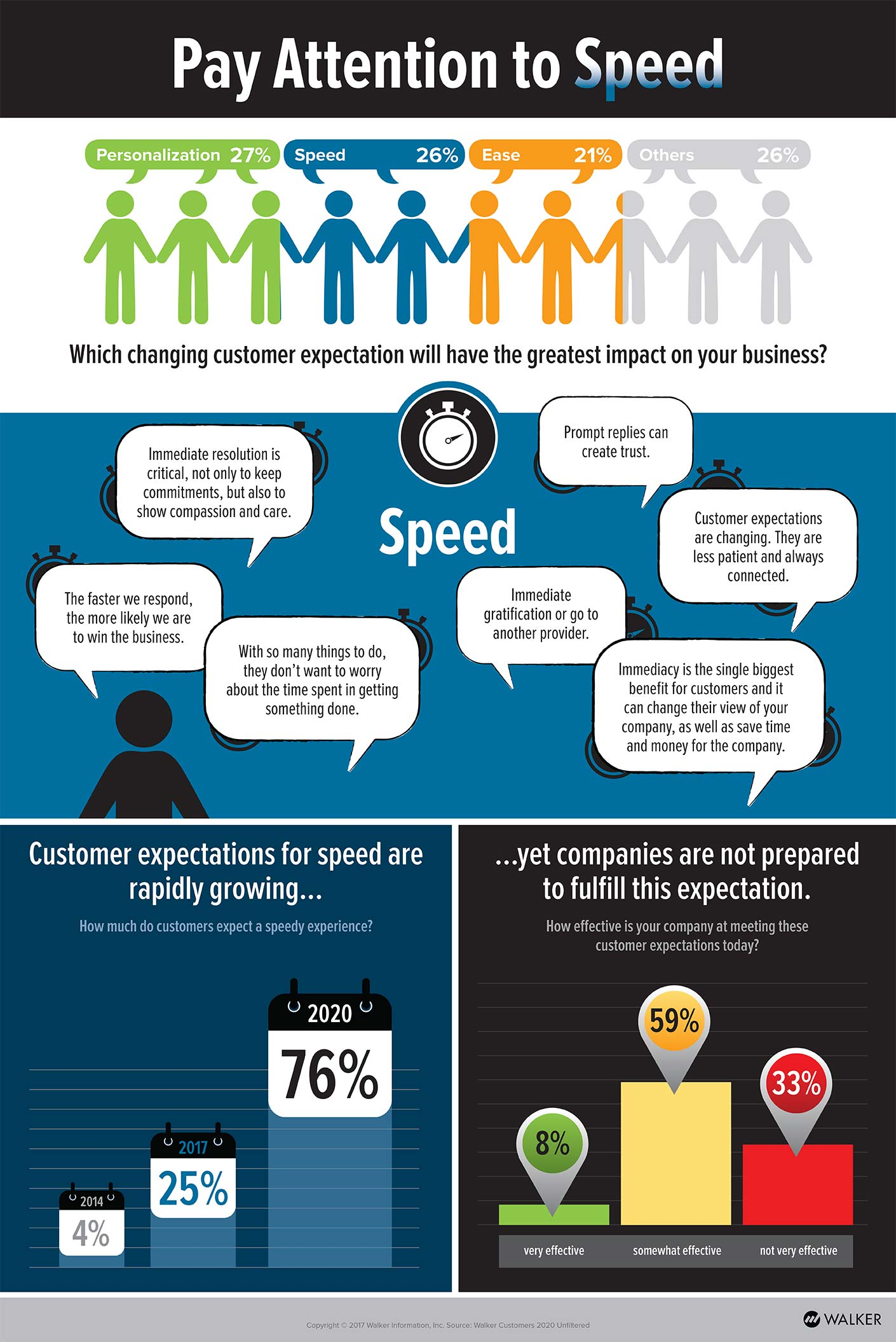 Customer expectations for speed