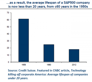 The average age of companies in the S&P 500 is down to 20 years