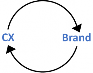 Virtuous Circle of Brand and Customer Experience